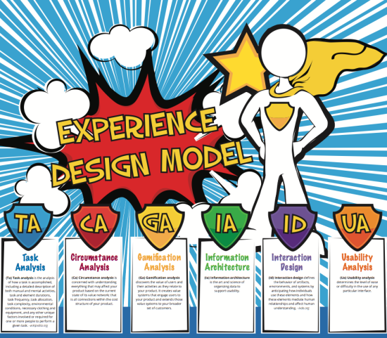 Experience Design Model